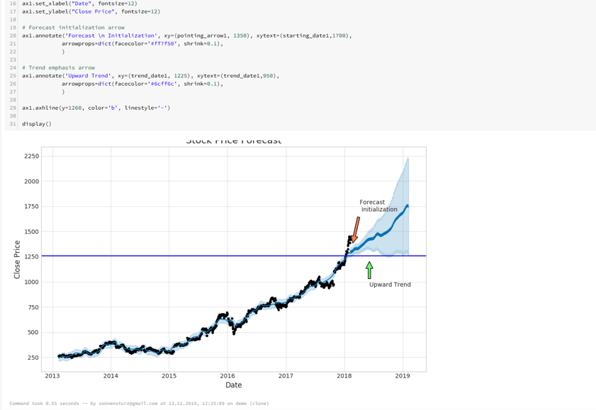 Beispiel einer Analyse für aktienbasierte Vorhersagen